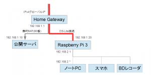 Raspberry Pi 3でDS-Lite接続